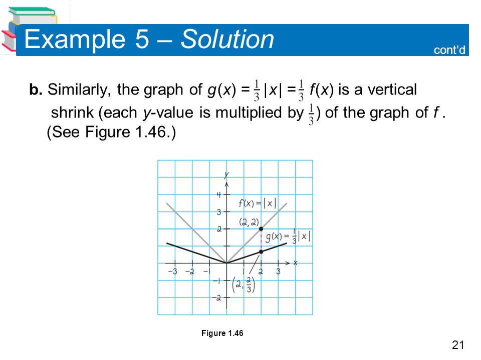 Example 5 – Solution cont'd. b. Similarly, the graph of g (x) = | x | = f (x) is a vertical.