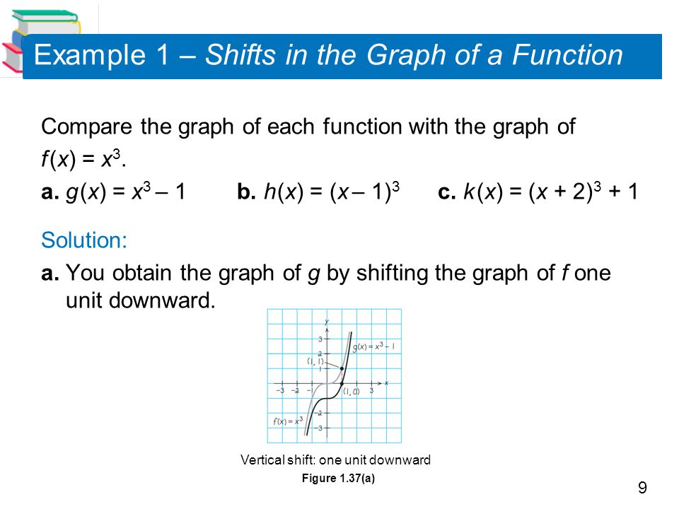Example 1 – Shifts in the Graph of a Function