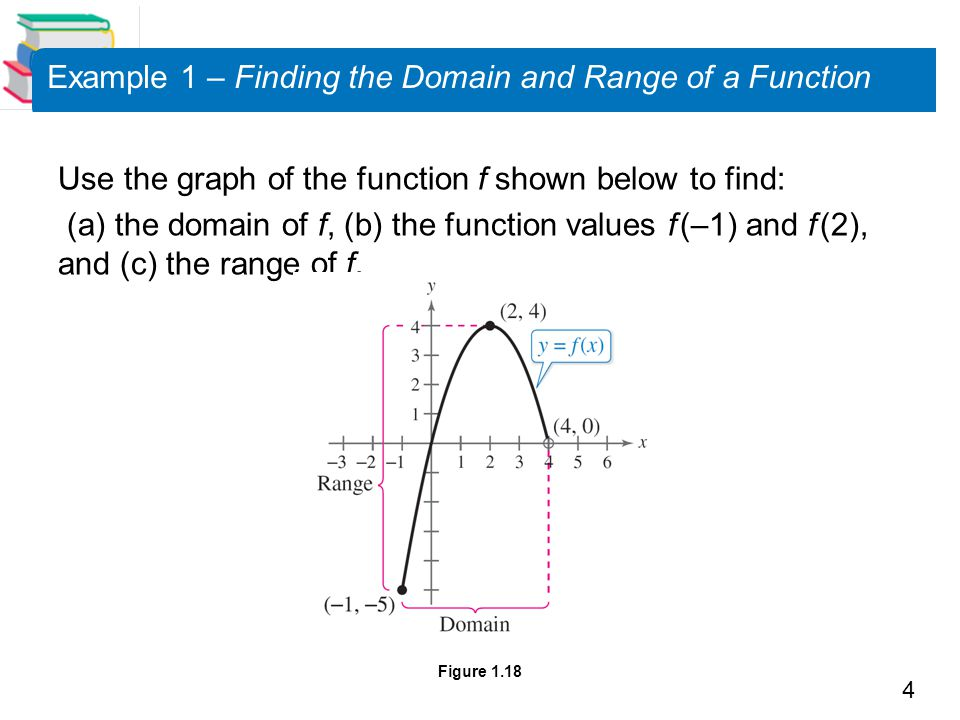 Example 1 – Finding the Domain and Range of a Function