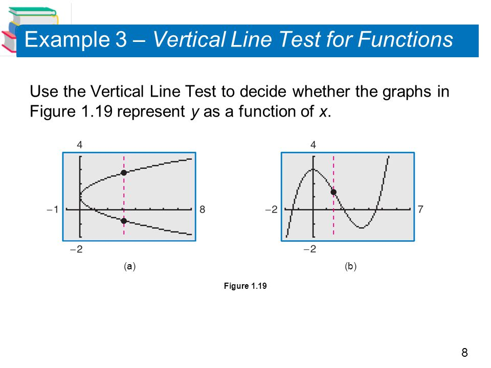 Example 3 – Vertical Line Test for Functions