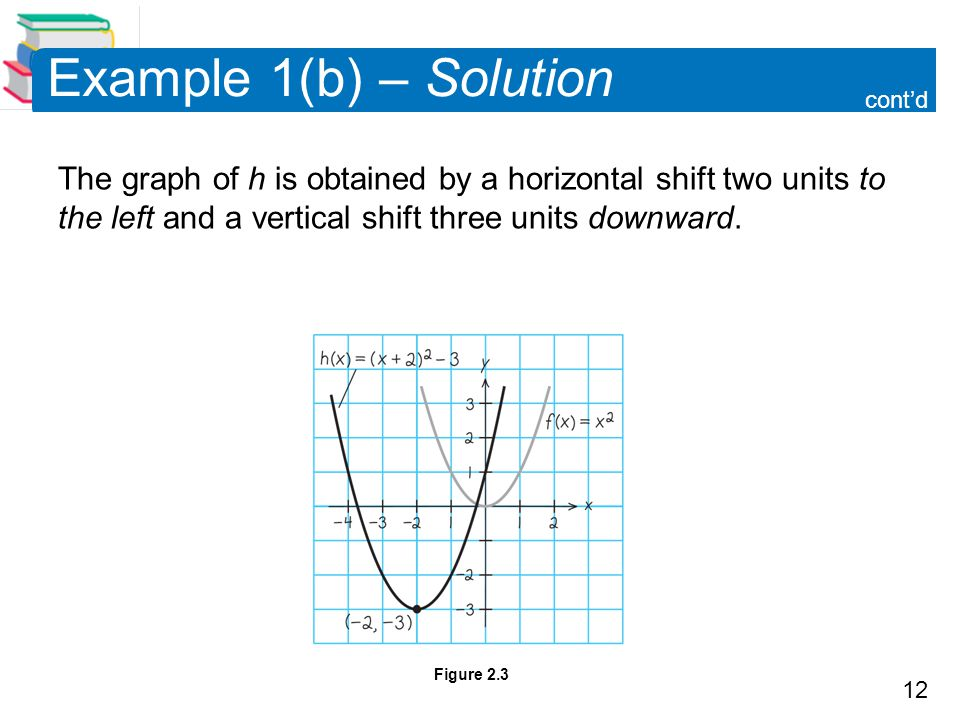 Example 1(b) – Solution cont'd. The graph of h is obtained by a horizontal shift two units to the left and a vertical shift three units downward.