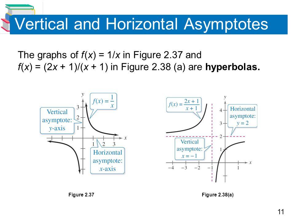 Vertical and Horizontal Asymptotes