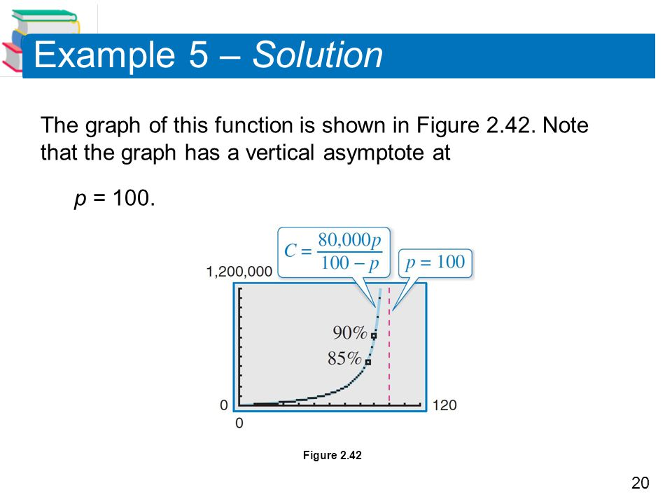 Example 5 – Solution The graph of this function is shown in Figure 2.42. Note that the graph has a vertical asymptote at.