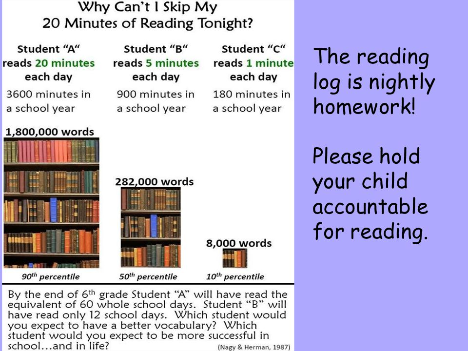The reading log is nightly homework!