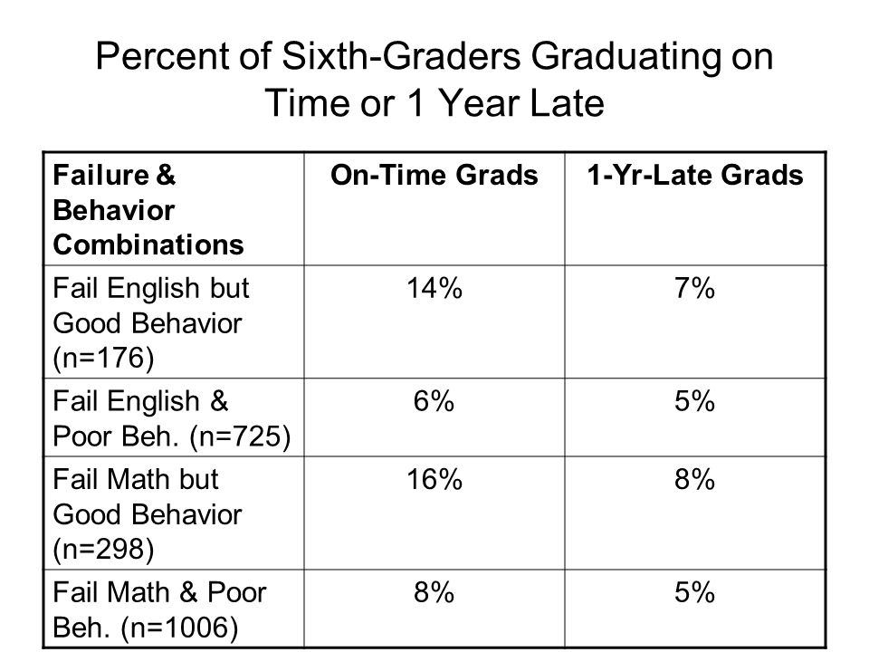 Percent of Sixth-Graders Graduating on Time or 1 Year Late