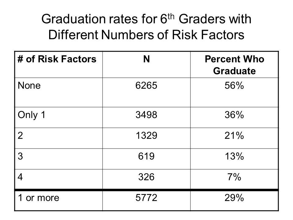 Graduation rates for 6th Graders with Different Numbers of Risk Factors