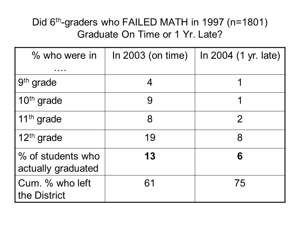% of students who actually graduated 13 6 Cum. % who left the District