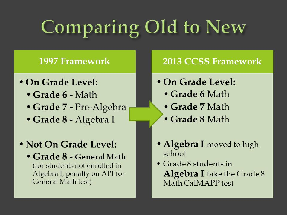 Comparing Old to New 1997 Framework On Grade Level: Grade 6 - Math