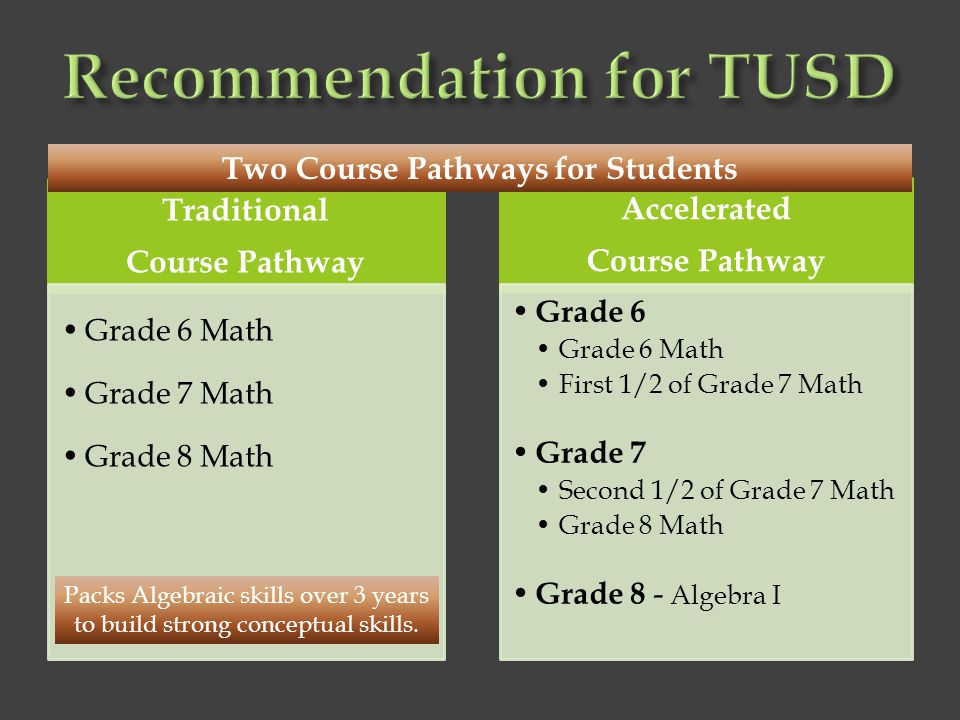 Recommendation for TUSD