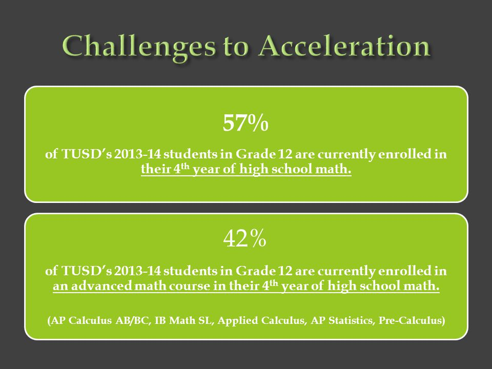 Challenges to Acceleration