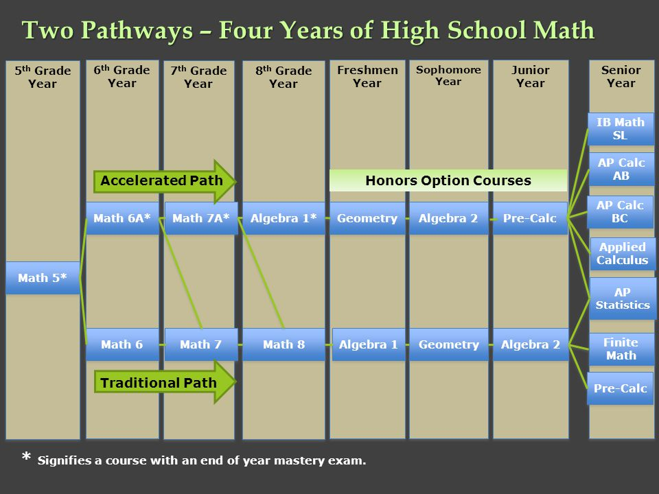 Two Pathways – Four Years of High School Math