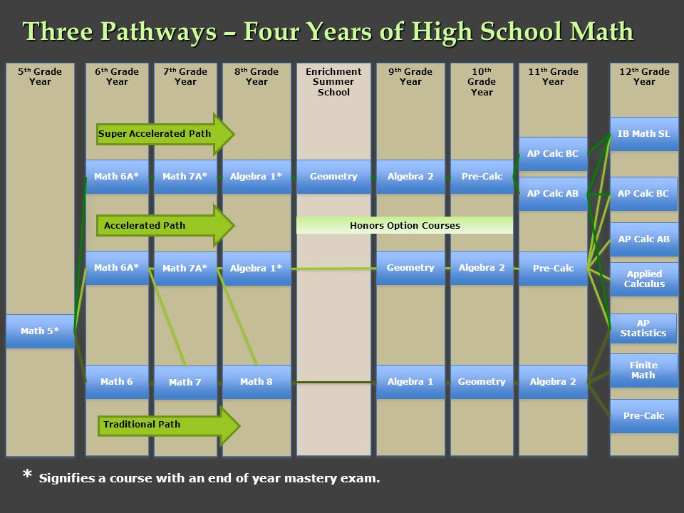 Three Pathways – Four Years of High School Math