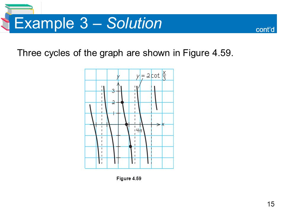 Example 3 – Solution cont'd Three cycles of the graph are shown in Figure 4.59. Figure 4.59