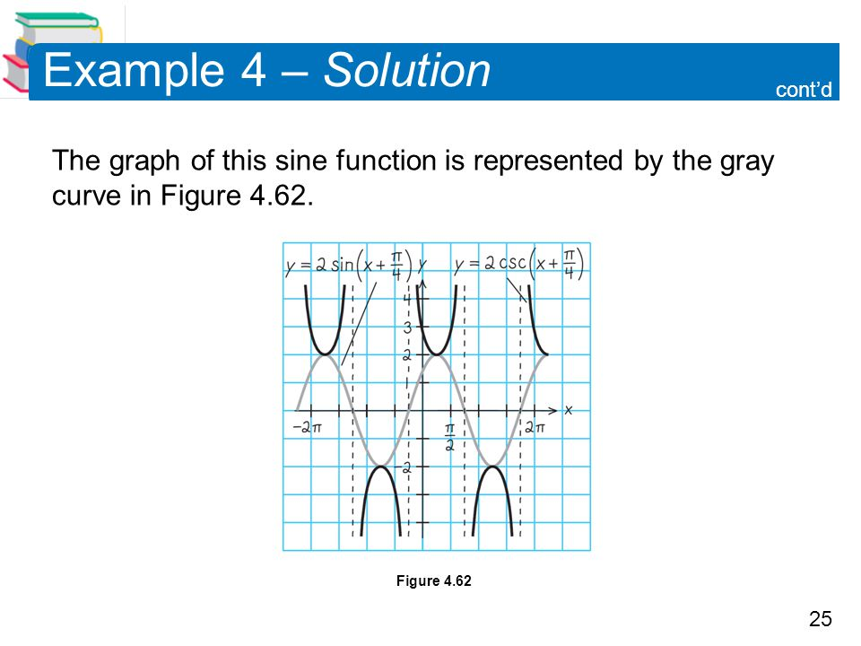 Example 4 – Solution cont'd. The graph of this sine function is represented by the gray curve in Figure 4.62.