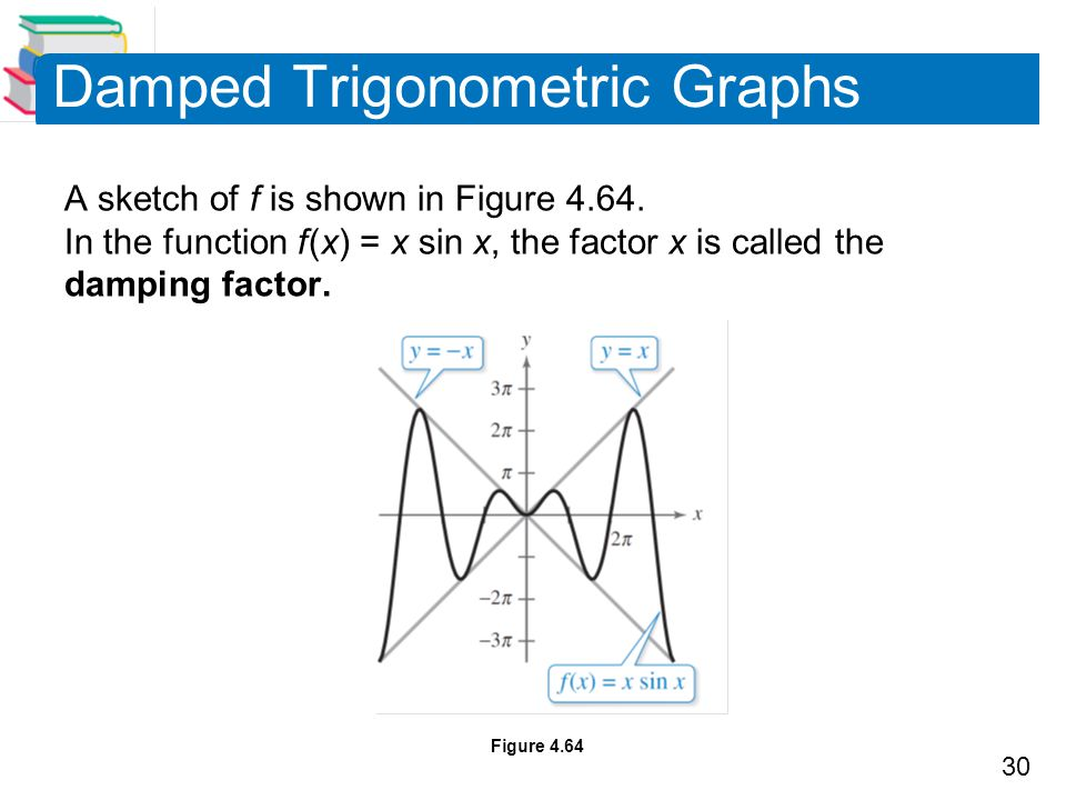 Damped Trigonometric Graphs