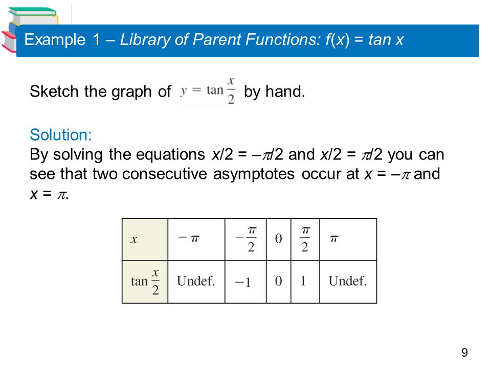 Example 1 – Library of Parent Functions: f (x) = tan x