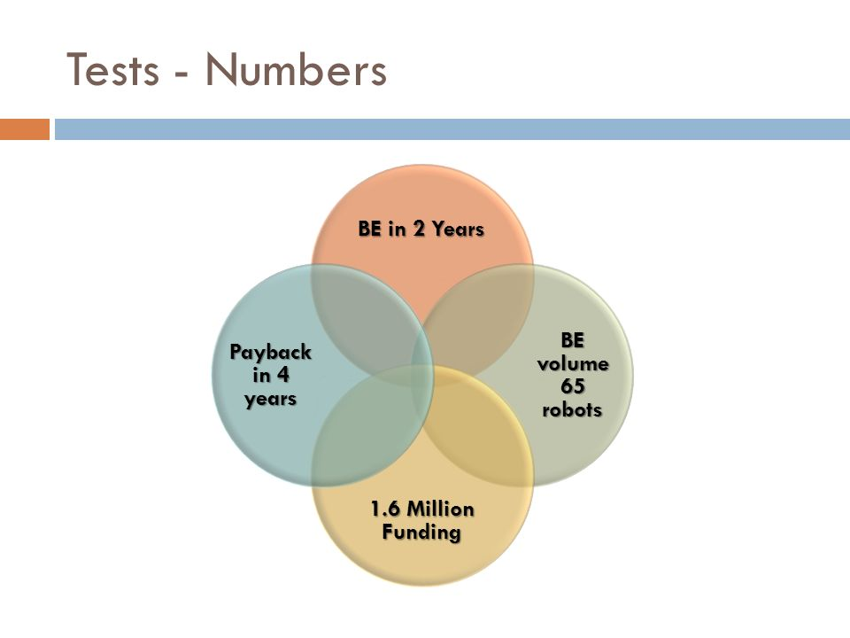 Tests - Numbers BE in 2 Years BE volume 65 robots 1.6 Million Funding