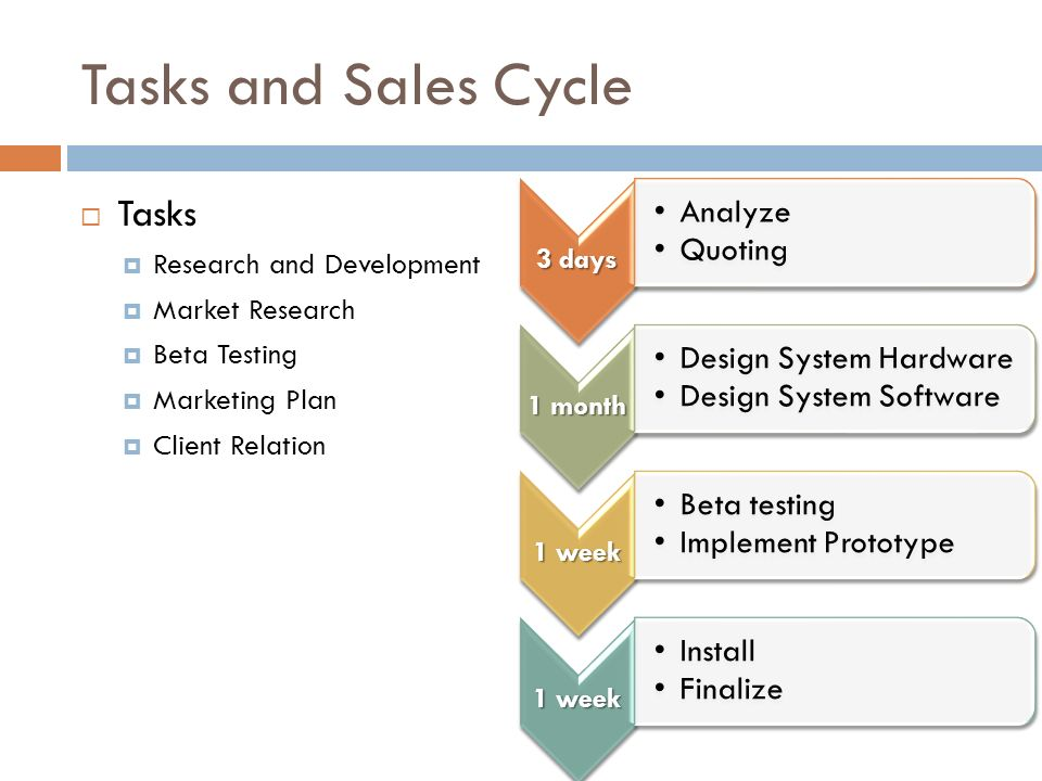 Tasks and Sales Cycle Tasks Research and Development Market Research