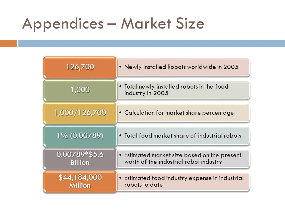 Appendices – Market Size