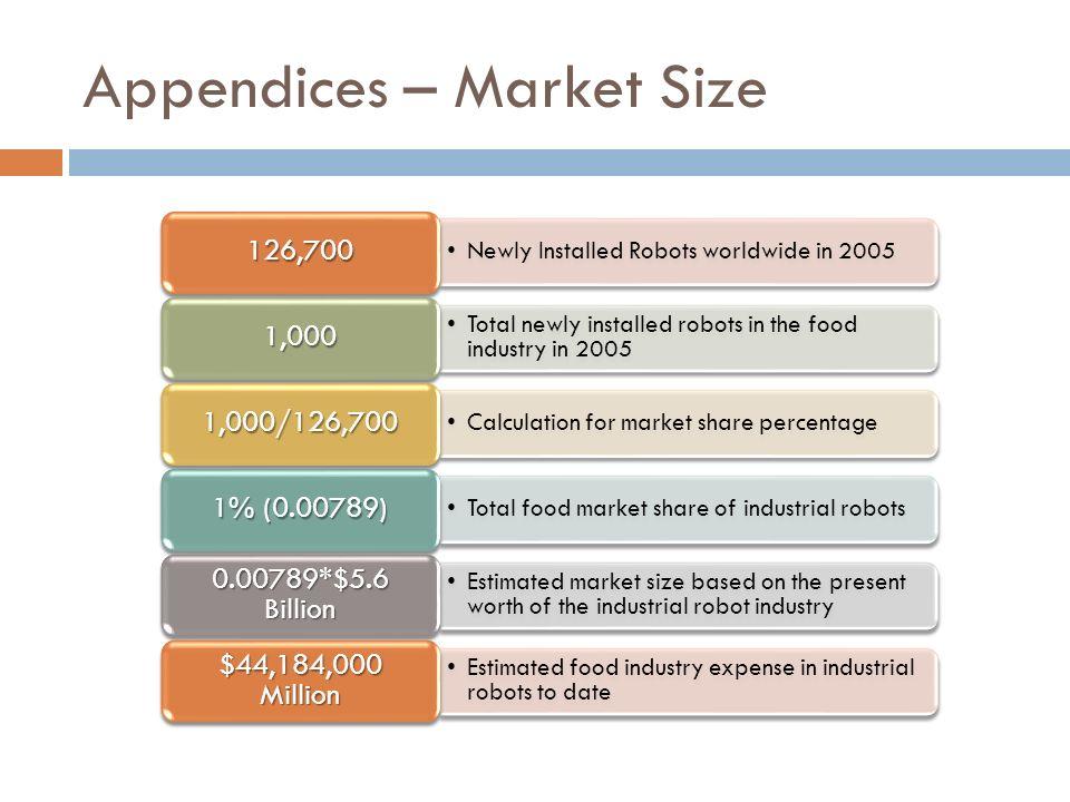 Appendices – Market Size