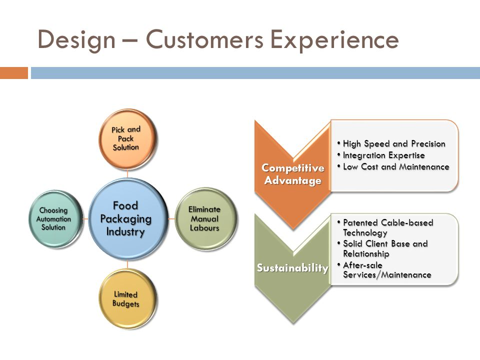 Design – Customers Experience
