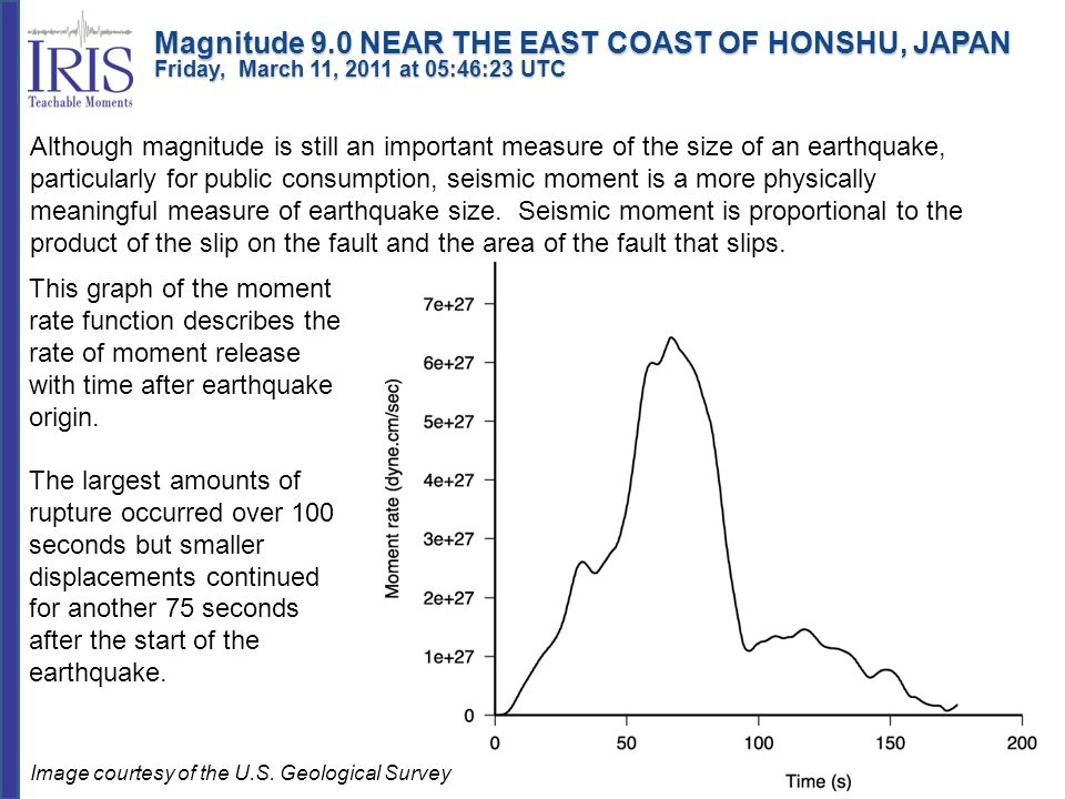 Magnitude 9.0 NEAR THE EAST COAST OF HONSHU, JAPAN Friday, March 11, 2011 at 05:46:23 UTC
