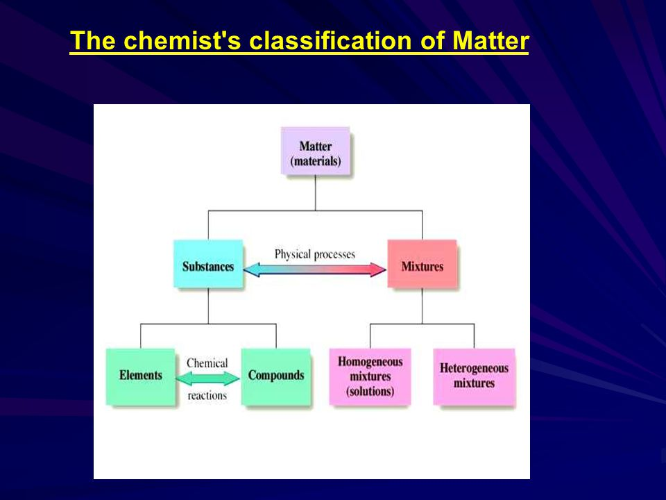 The chemist s classification of Matter