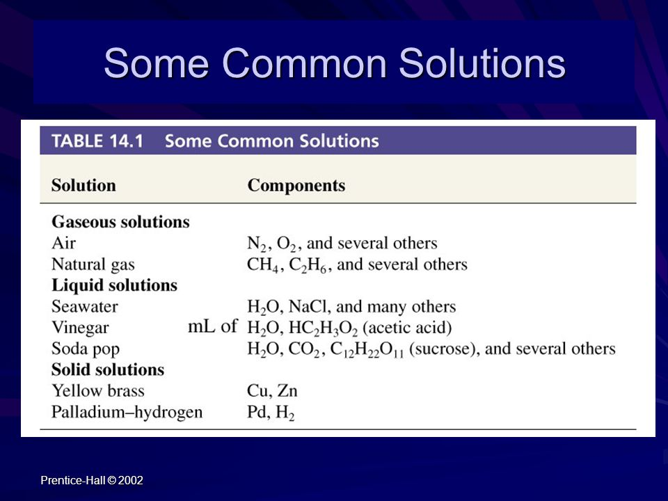 Some Common Solutions Chemistry 140 Fall 2002