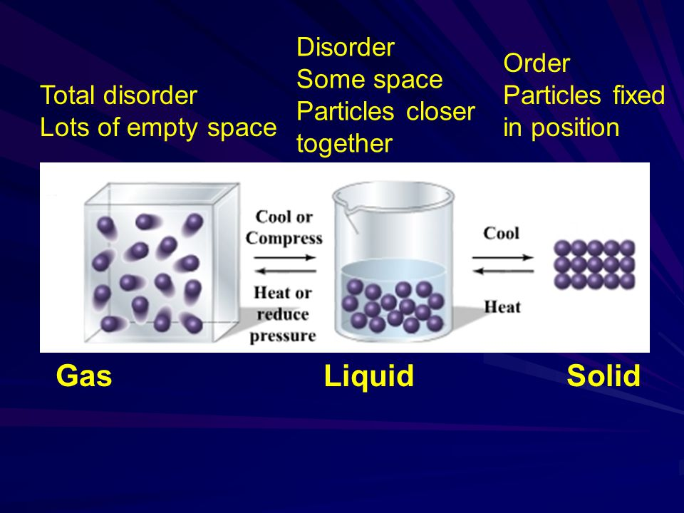 Gas Liquid Solid Disorder Some space Particles closer together Order