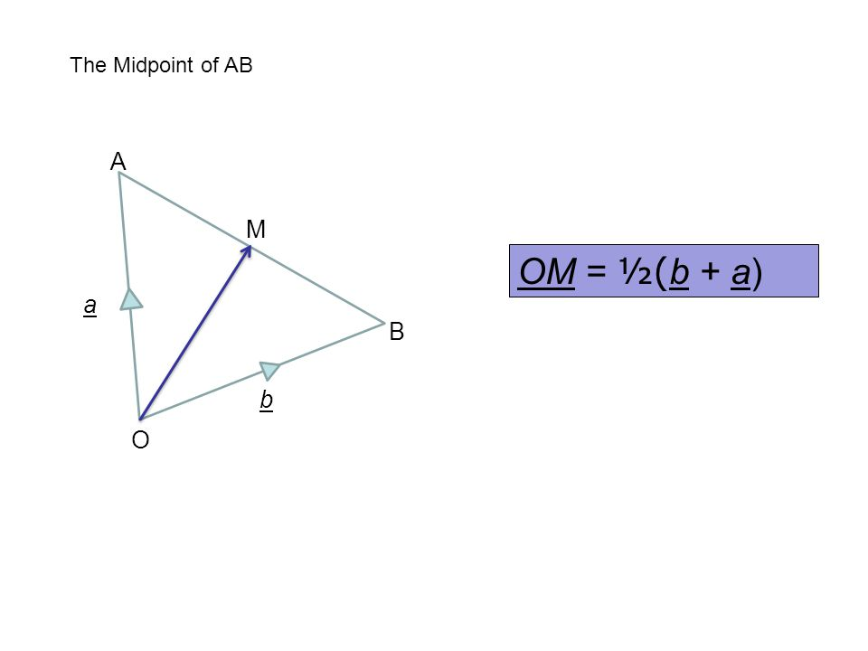 The Midpoint of AB A M OM = ½(b + a) a B b O