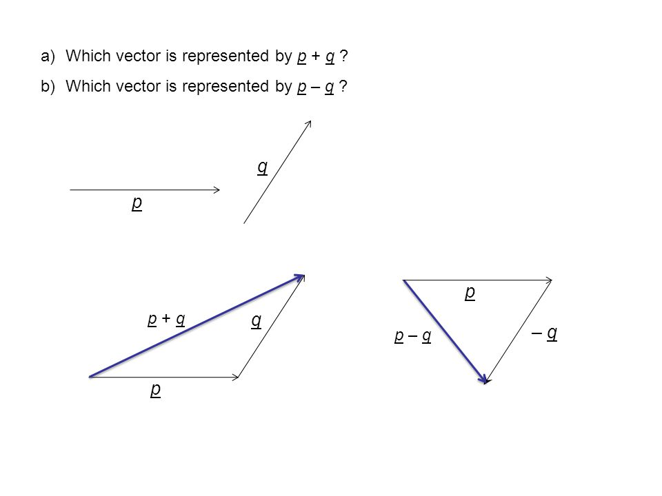 q p p q – q p Which vector is represented by p + q
