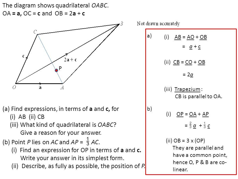 The diagram shows quadrilateral OABC. OA = a, OC = c and OB = 2a + c