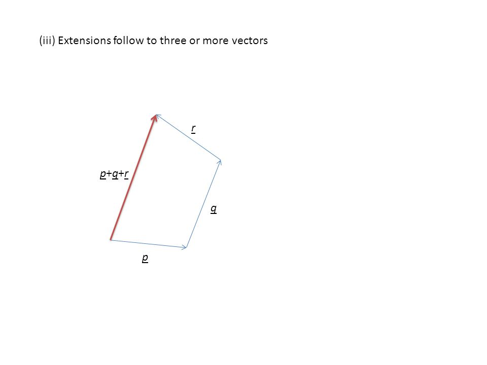 (iii) Extensions follow to three or more vectors