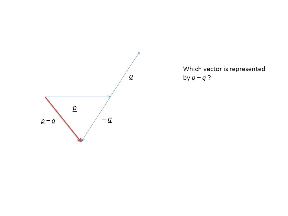 Which vector is represented by p – q