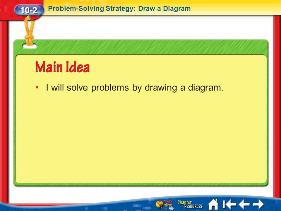 I will solve problems by drawing a diagram.