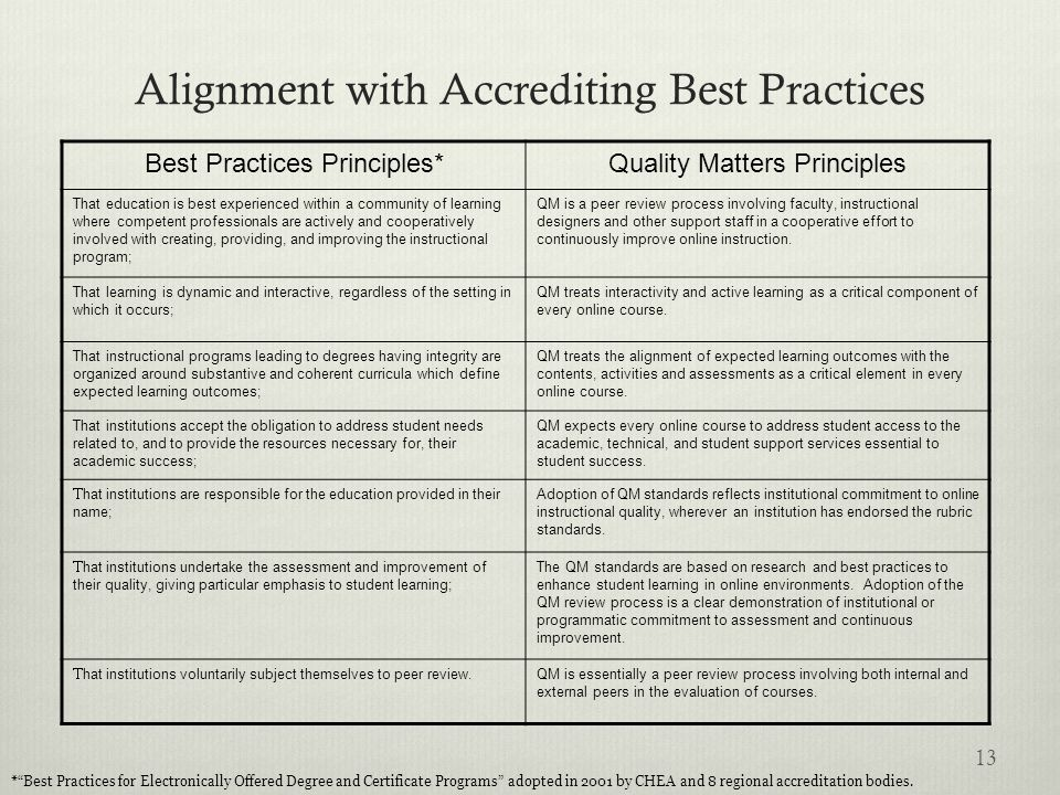 Alignment with Accrediting Best Practices