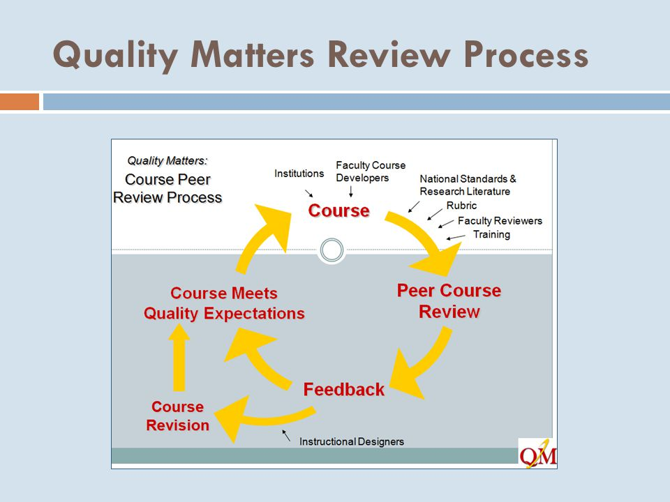 Quality Matters Review Process