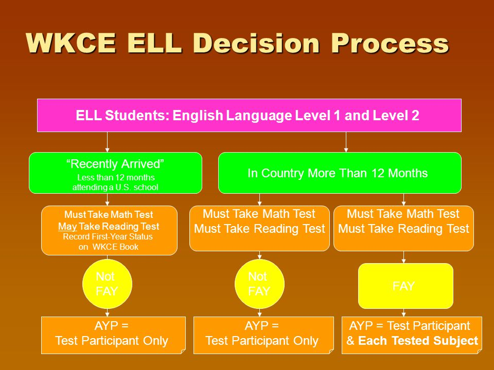 WKCE ELL Decision Process