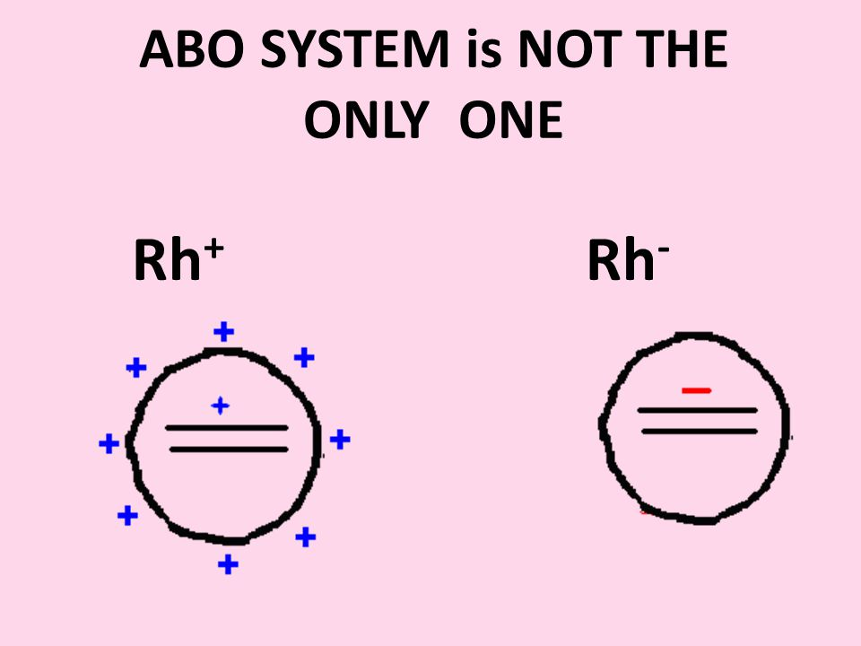 ABO SYSTEM is NOT THE ONLY ONE