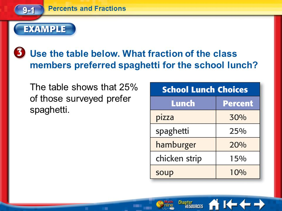 The table shows that 25% of those surveyed prefer spaghetti.
