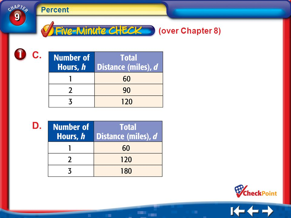 (over Chapter 8) C. D. 5Min 1-1
