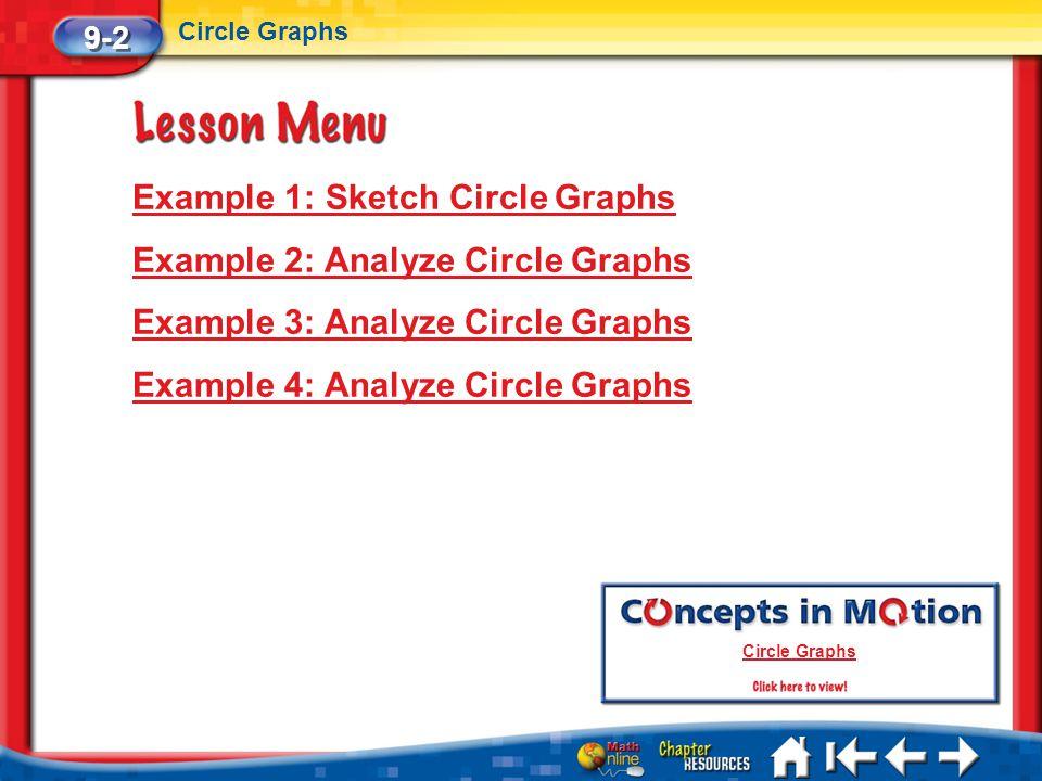 Example 1: Sketch Circle Graphs Example 2: Analyze Circle Graphs