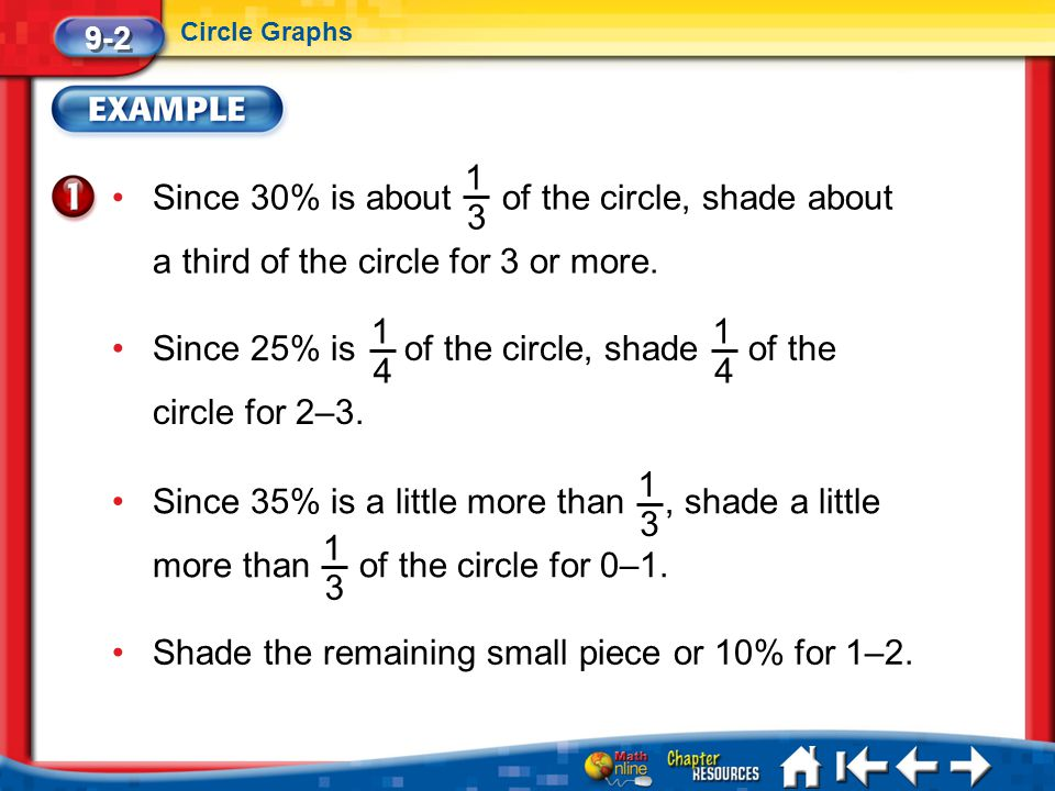Since 25% is of the circle, shade of the circle for 2–3. 1 4