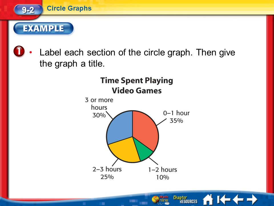 Label each section of the circle graph. Then give the graph a title.