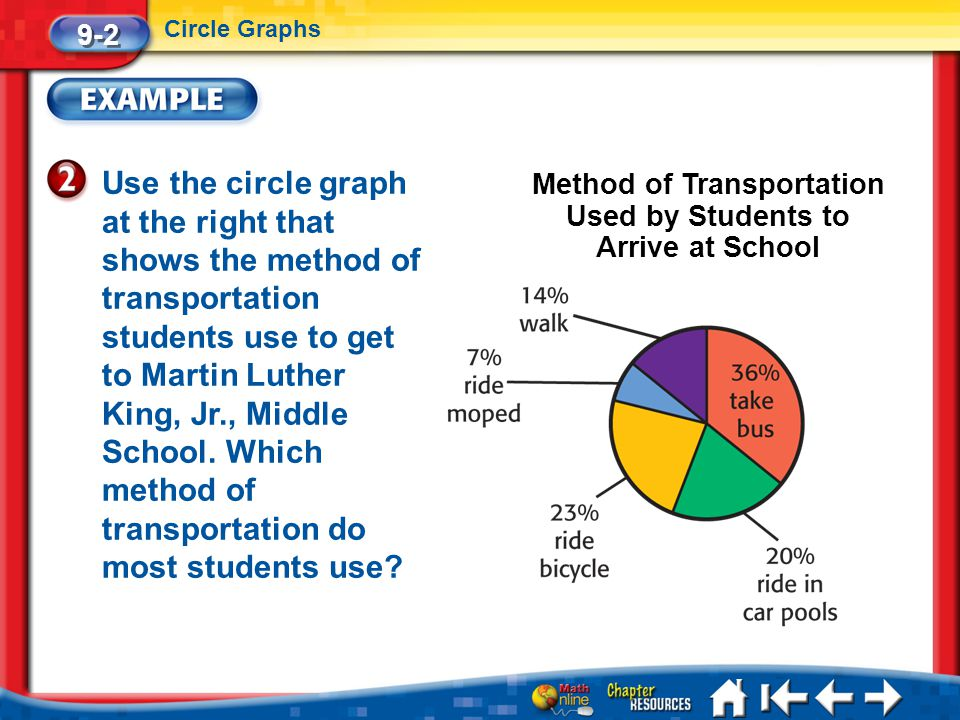 Method of Transportation Used by Students to Arrive at School