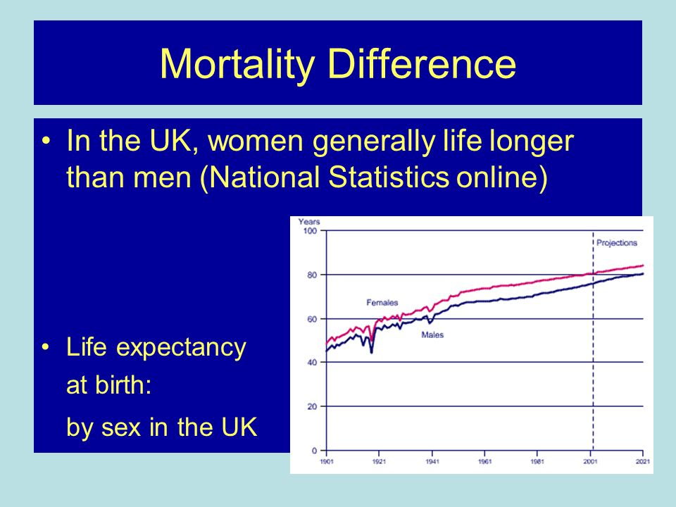 Mortality Difference In the UK, women generally life longer than men (National Statistics online) Life expectancy.