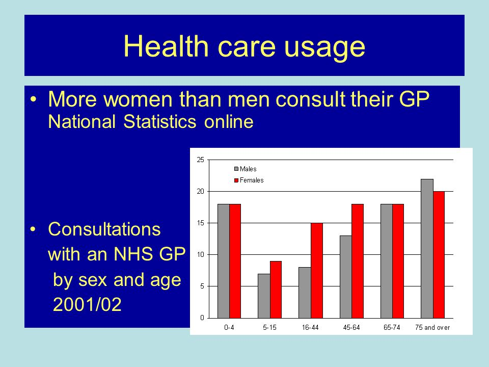 Health care usage More women than men consult their GP National Statistics online. Consultations. with an NHS GP.