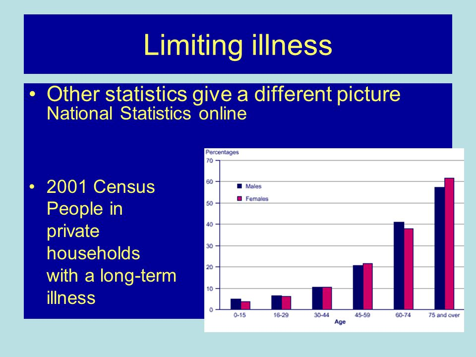 Limiting illness Other statistics give a different picture National Statistics online. 2001 Census.