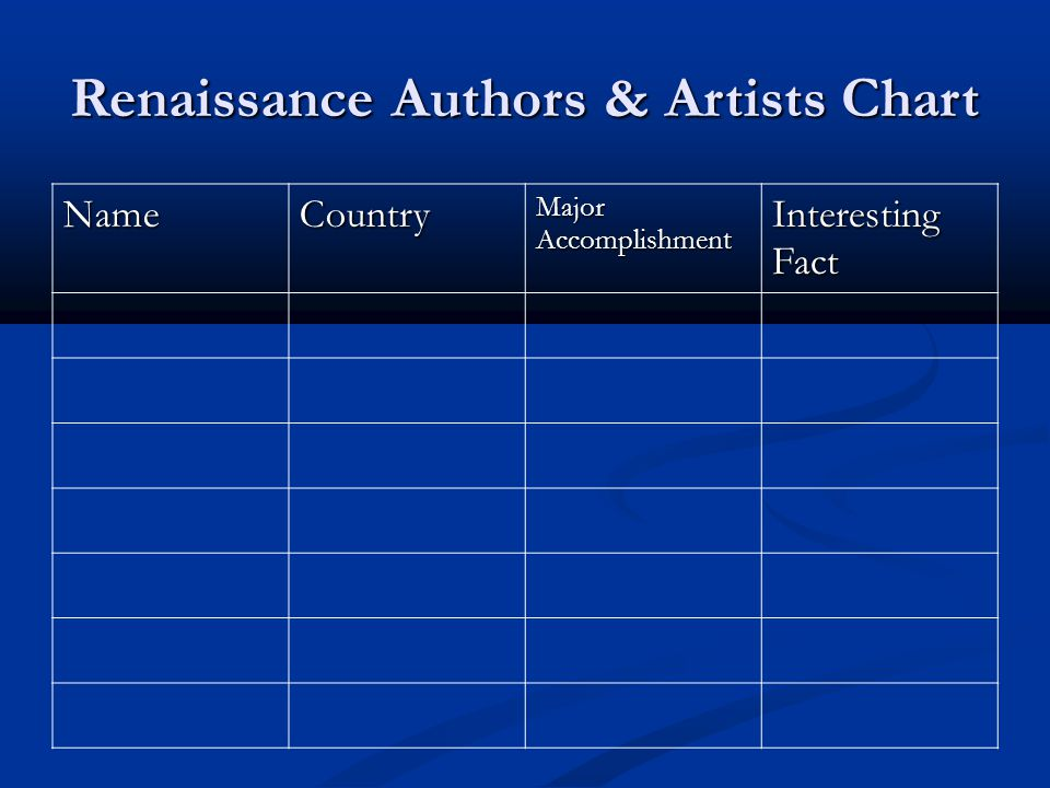 Renaissance Authors & Artists Chart