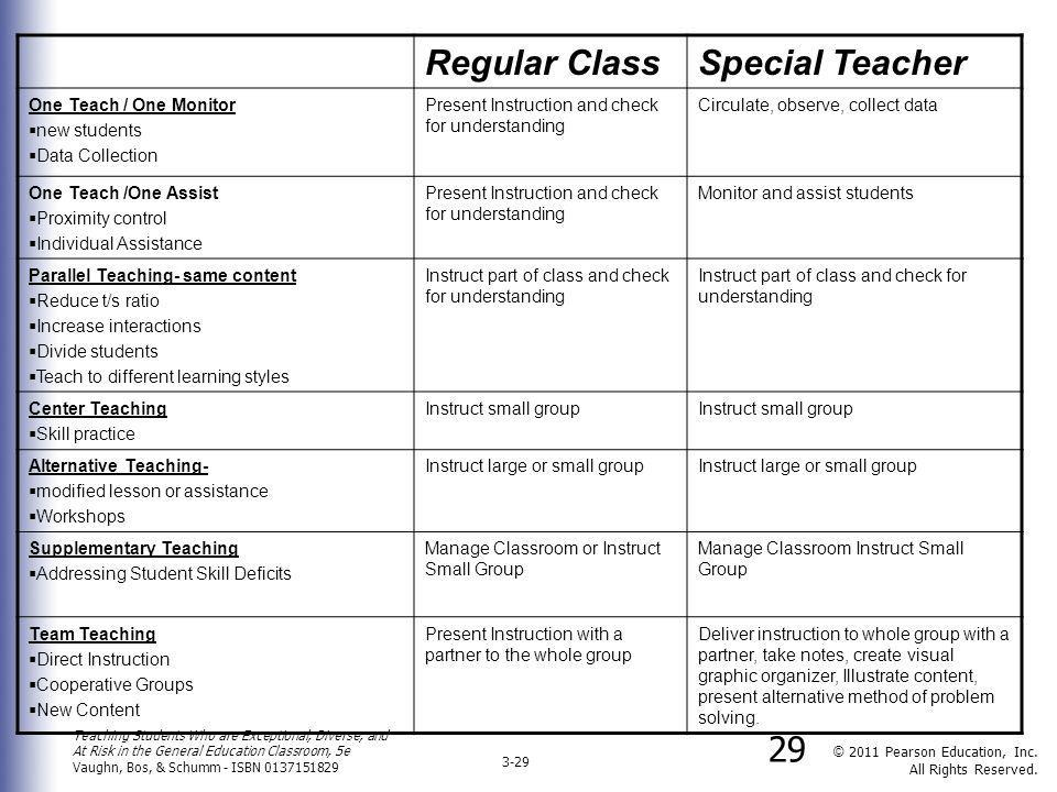 Regular Class Special Teacher One Teach / One Monitor new students